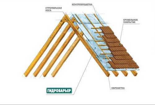 Гидроизоляция крыши - Симферополь, Севастополь, Феодосия